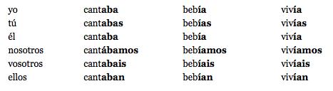 Spanish past tenses